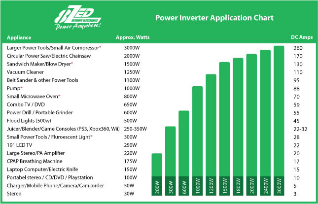 Power Inverter - Guide to Calculate and Select ...